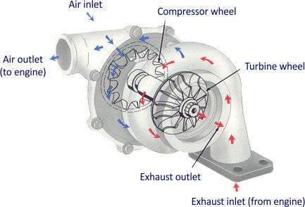 TURBINA MINI One D 03 mag 1,4 D 74 CV